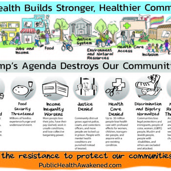 Visual of ways Trump's agenda is harmful to health