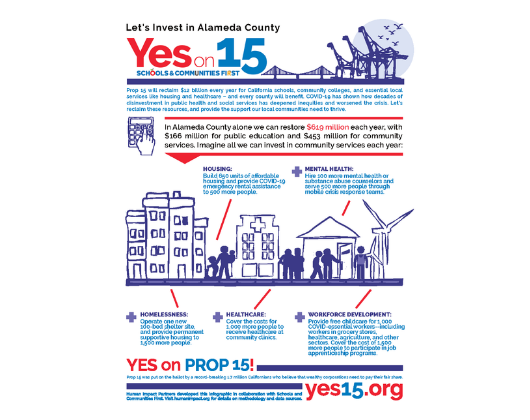 Schools and Communities First: California Prop 15 Campaign Support